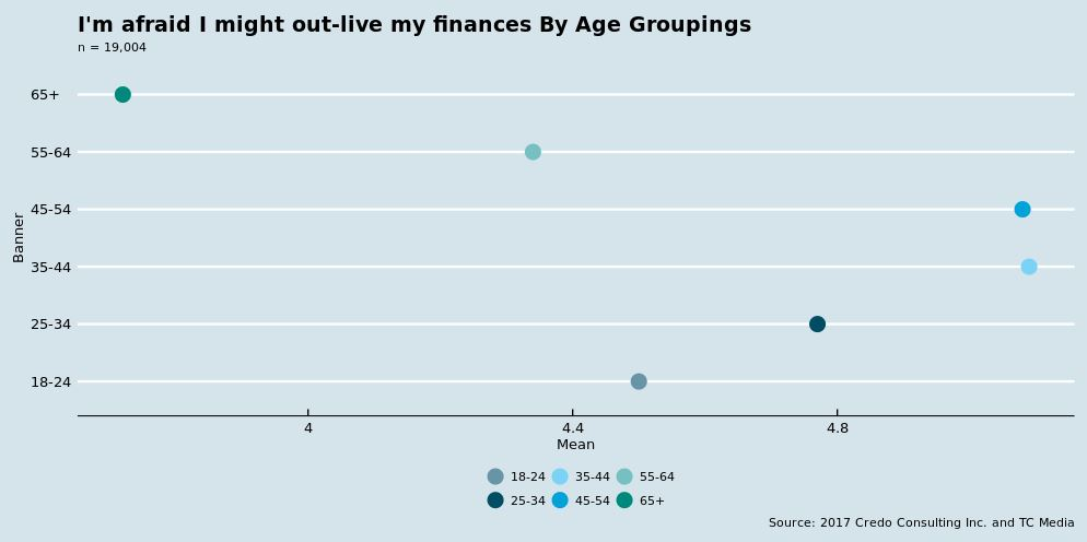 Fear of Outliving Finances by Age Groupings