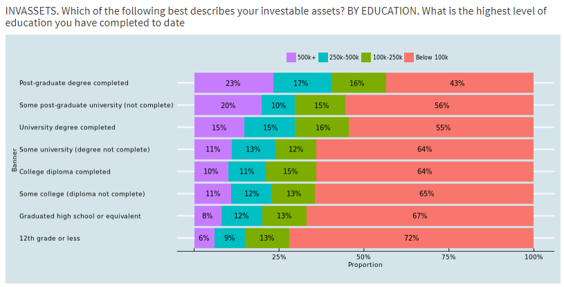 Investable Assets and Education